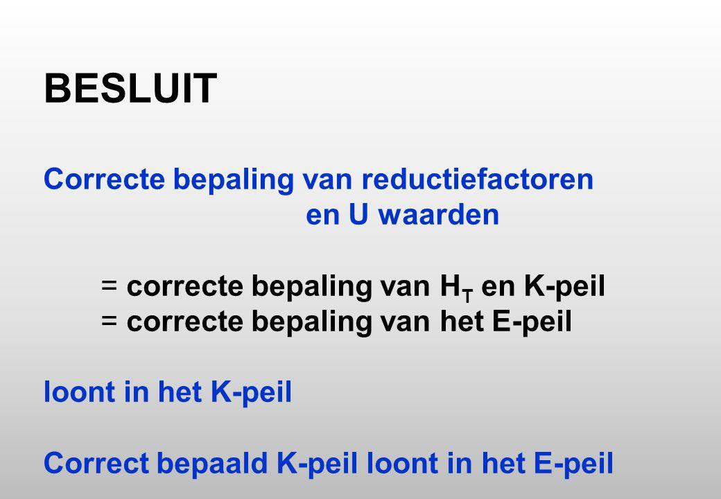 BESLUIT Correcte bepaling van reductiefactoren en U waarden = correcte bepaling van H T en K-peil = correcte bepaling van het E-peil loont in het K-peil Correct bepaald K-peil loont in het E-peil