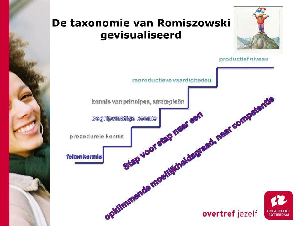 De taxonomie van Romiszowski gevisualiseerd