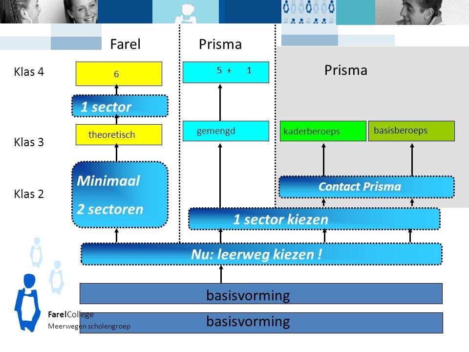 Klas 3 basisvorming theoretisch gemengd Klas 4 Nu: leerweg kiezen ! 1 sector kiezen 6 1 sector 5 +1 Prisma FarelCollege Meerwegen scholengroep Klas 2