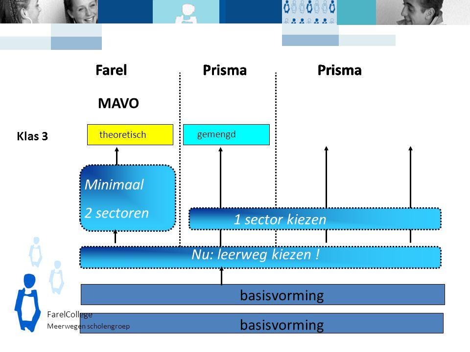 Klas 3 basisvorming theoretisch gemengd Nu: leerweg kiezen ! Minimaal 2 sectoren Prisma 1 sector kiezen FarelCollege Meerwegen scholengroep Prisma Far