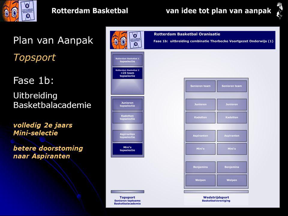 Plan van Aanpak Topsport Fase 1b: Uitbreiding Basketbalacademie volledig 2e jaars Mini-selectie betere doorstoming naar Aspiranten