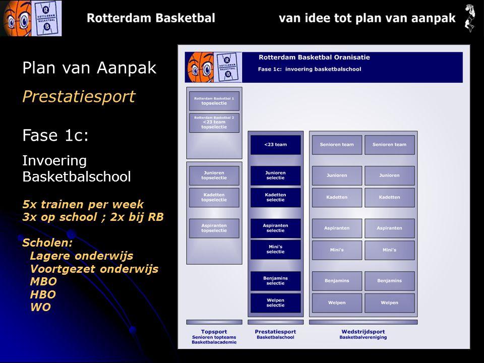 Plan van Aanpak Prestatiesport Fase 1c: Invoering Basketbalschool 5x trainen per week 3x op school ; 2x bij RB Scholen: Lagere onderwijs Voortgezet on