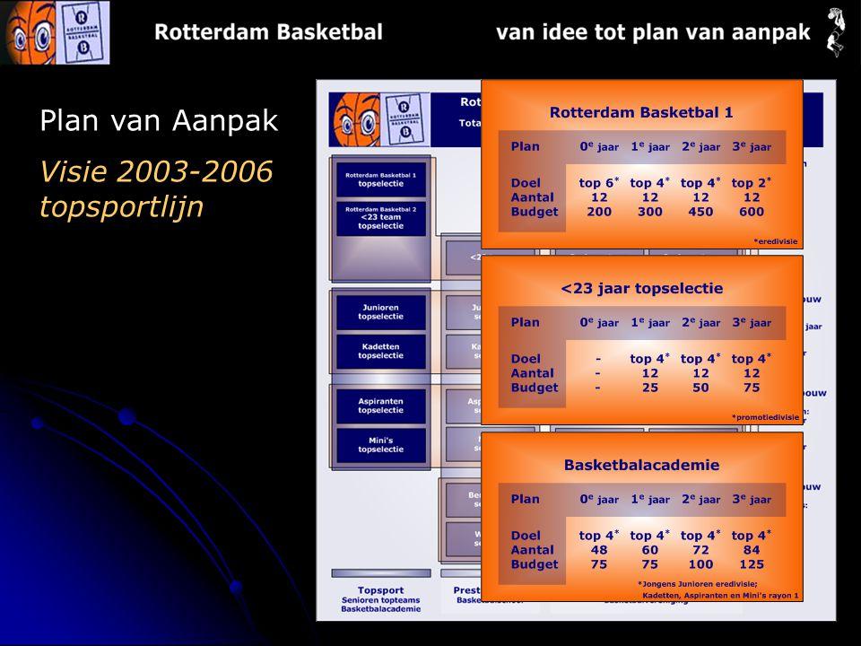 Plan van Aanpak Visie 2003-2006 topsportlijn