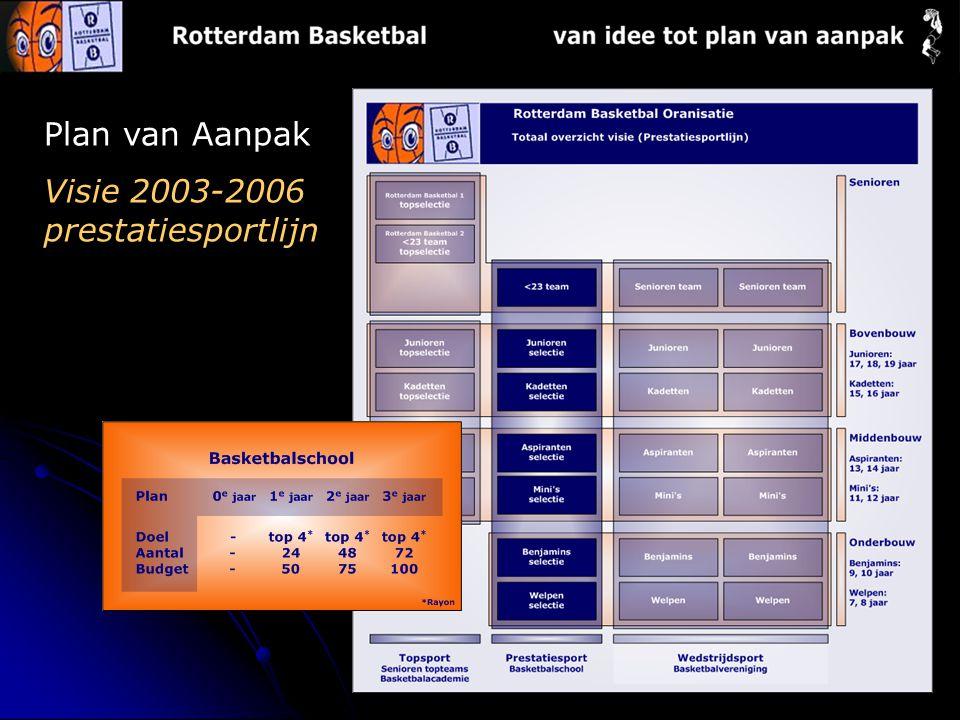 Plan van Aanpak Visie 2003-2006 prestatiesportlijn