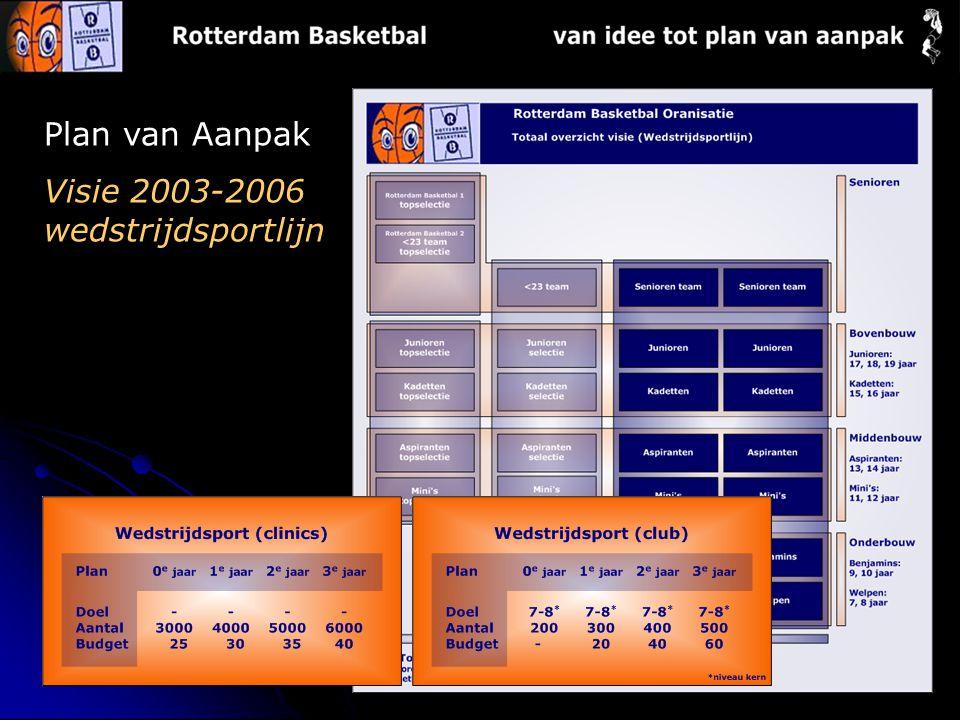 Plan van Aanpak Visie 2003-2006 wedstrijdsportlijn