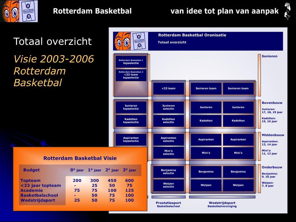 Totaal overzicht Visie 2003-2006 Rotterdam Basketbal