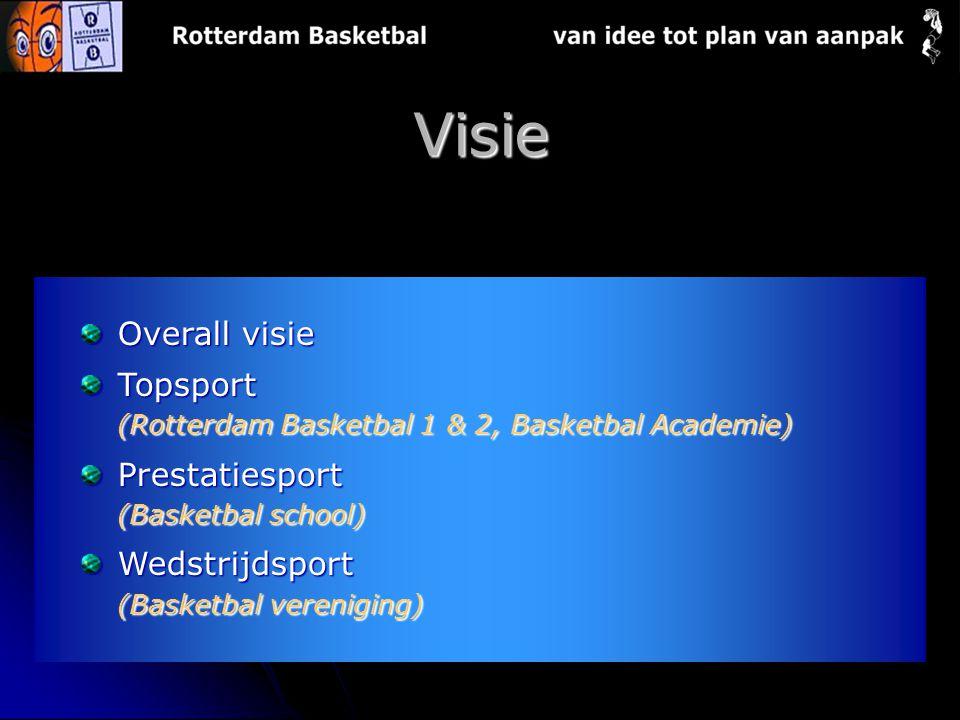 Visie Overall visie Topsport (Rotterdam Basketbal 1 & 2, Basketbal Academie) Prestatiesport (Basketbal school) Wedstrijdsport (Basketbal vereniging)