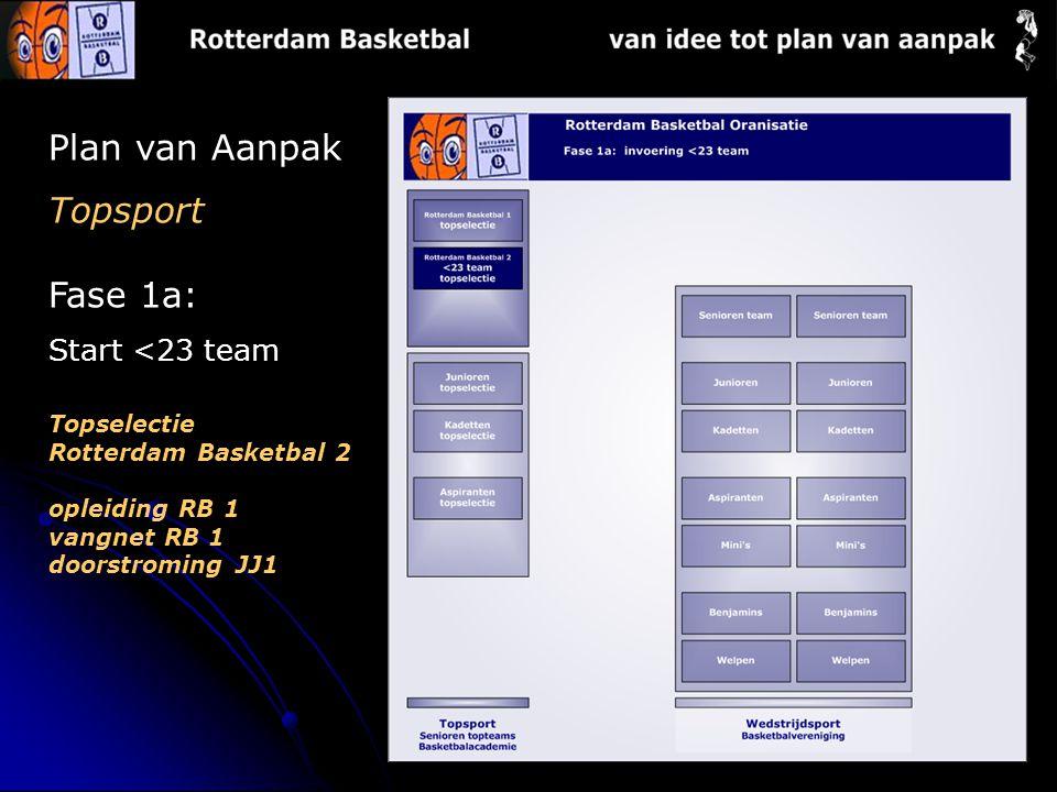 Plan van Aanpak Topsport Fase 1a: Start <23 team Topselectie Rotterdam Basketbal 2 opleiding RB 1 vangnet RB 1 doorstroming JJ1