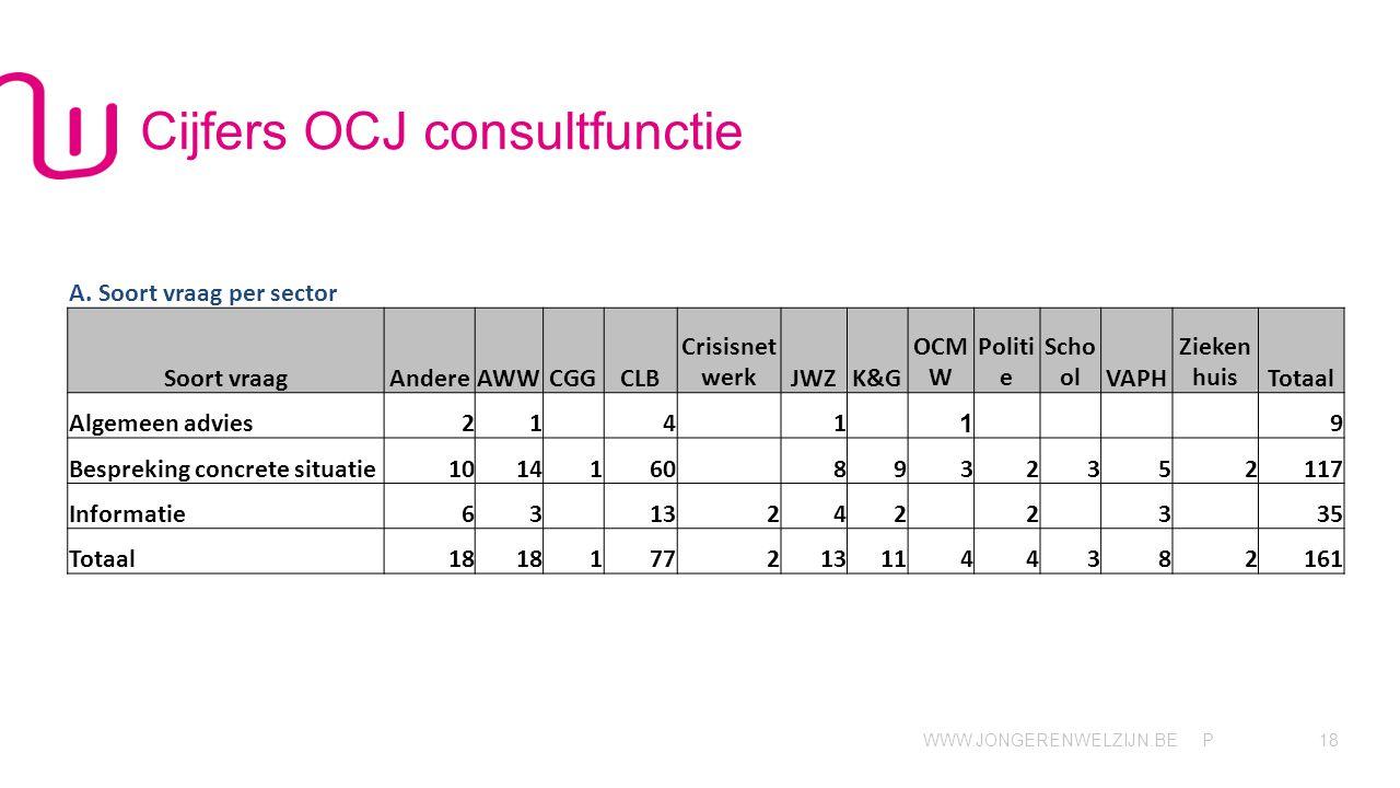 WWW.JONGERENWELZIJN.BE P Cijfers OCJ consultfunctie 18 A.