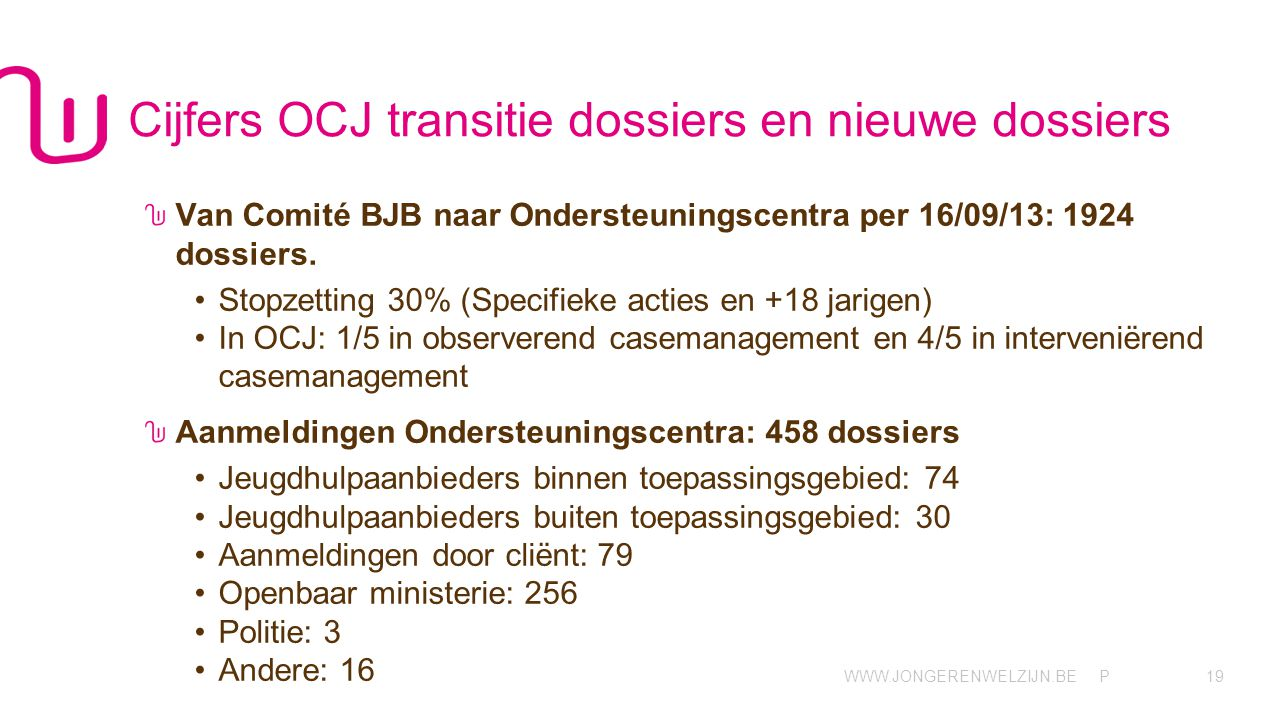 WWW.JONGERENWELZIJN.BE P Cijfers OCJ transitie dossiers en nieuwe dossiers Van Comité BJB naar Ondersteuningscentra per 16/09/13: 1924 dossiers.