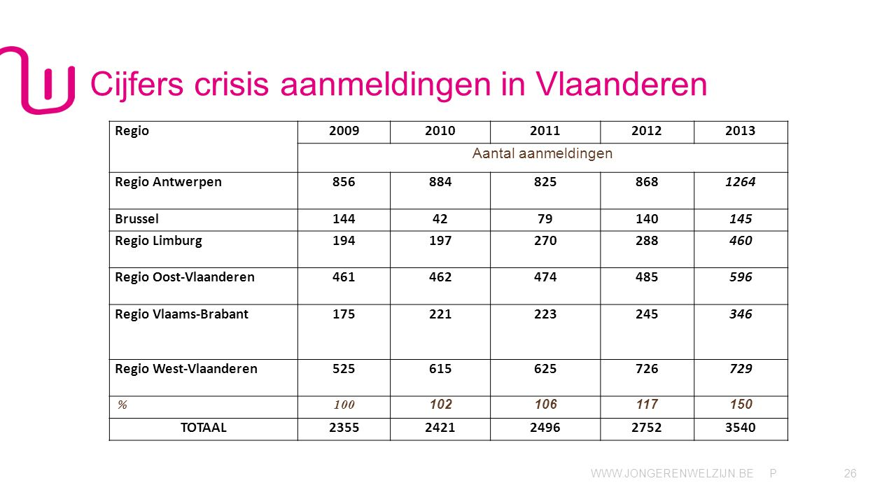 WWW.JONGERENWELZIJN.BE P Cijfers crisis aanmeldingen in Vlaanderen 26 Regio20092010201120122013 Aantal aanmeldingen Regio Antwerpen8568848258681264 Brussel1444279140145 Regio Limburg194197270288460 Regio Oost-Vlaanderen461462474485596 Regio Vlaams-Brabant175221223245346 Regio West-Vlaanderen525615625726729 % 100 102106117150 TOTAAL23552421249627523540