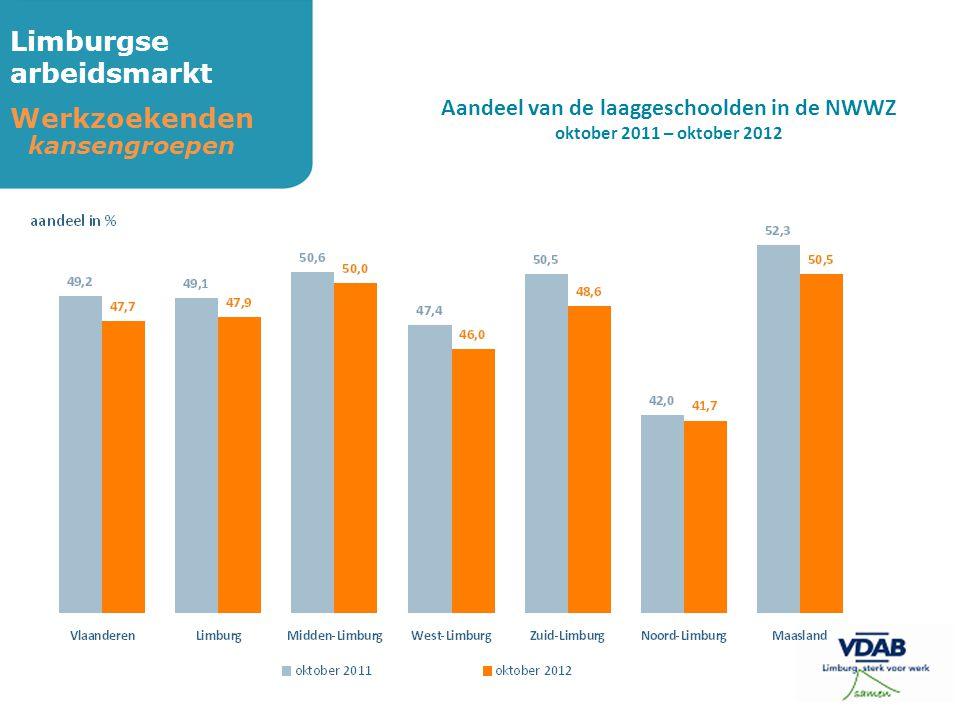 Limburgse arbeidsmarkt Werkzoekenden kansengroepen Aandeel van de laaggeschoolden in de NWWZ oktober 2011 – oktober 2012