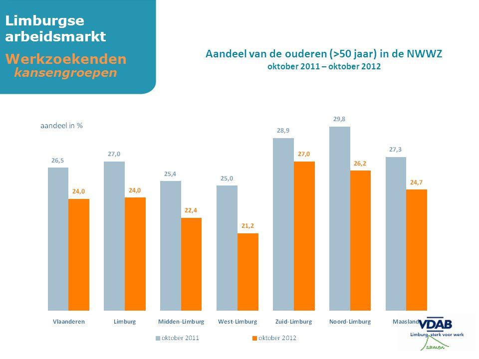 Limburgse arbeidsmarkt Werkzoekenden kansengroepen Aandeel van de ouderen (>50 jaar) in de NWWZ oktober 2011 – oktober 2012