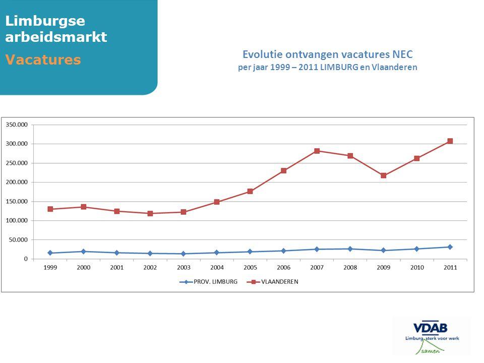 Limburgse arbeidsmarkt Vacatures Evolutie ontvangen vacatures NEC per jaar 1999 – 2011 LIMBURG en Vlaanderen