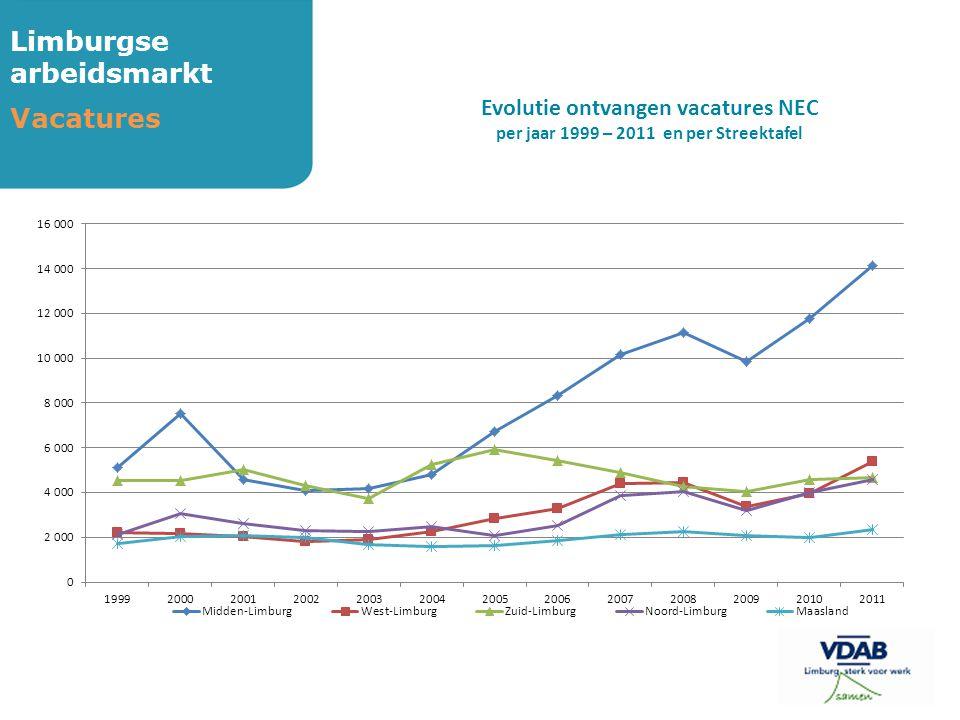Limburgse arbeidsmarkt Vacatures Evolutie ontvangen vacatures NEC per jaar 1999 – 2011 en per Streektafel