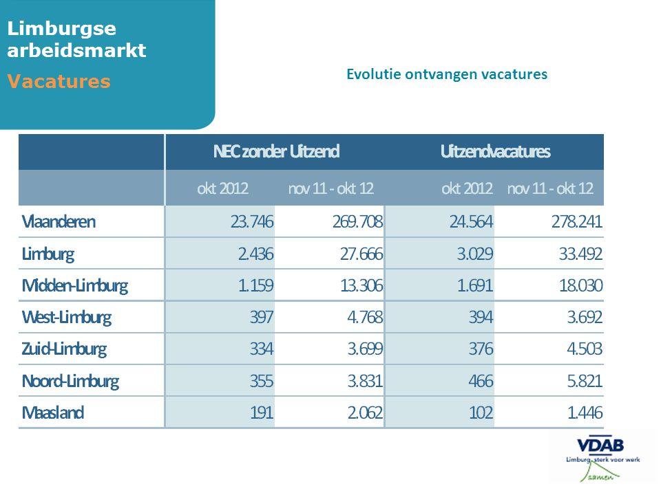 Limburgse arbeidsmarkt Vacatures Evolutie ontvangen vacatures