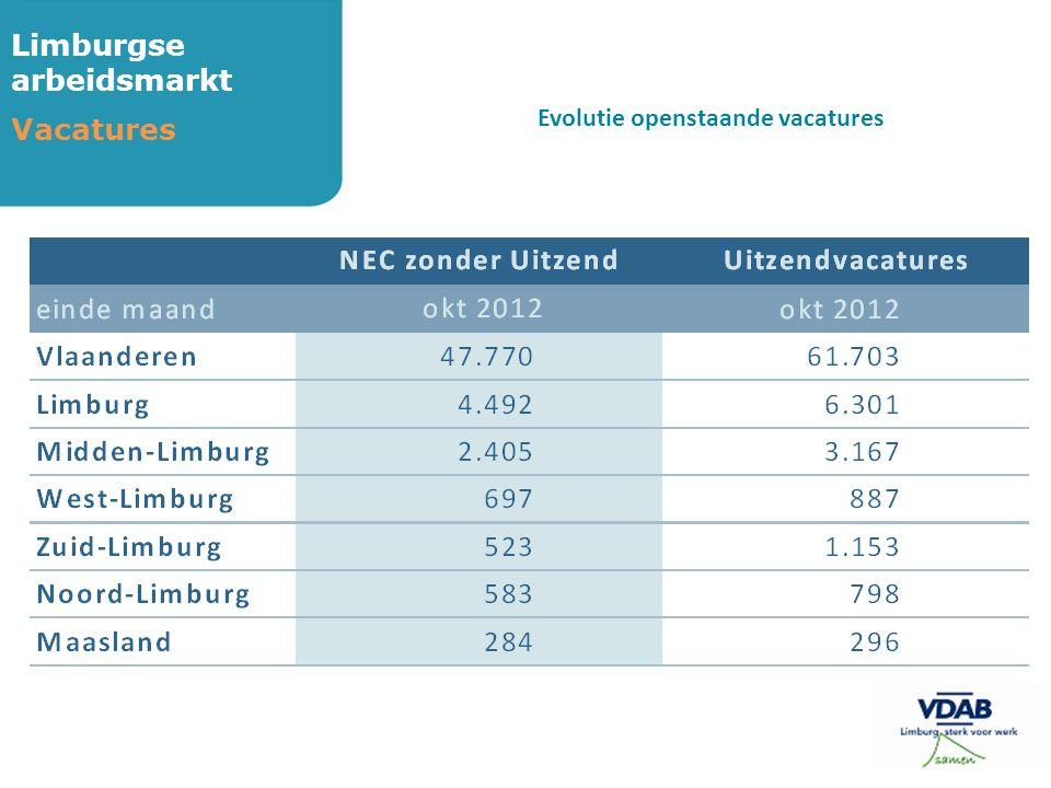 Limburgse arbeidsmarkt Vacatures Evolutie openstaande vacatures