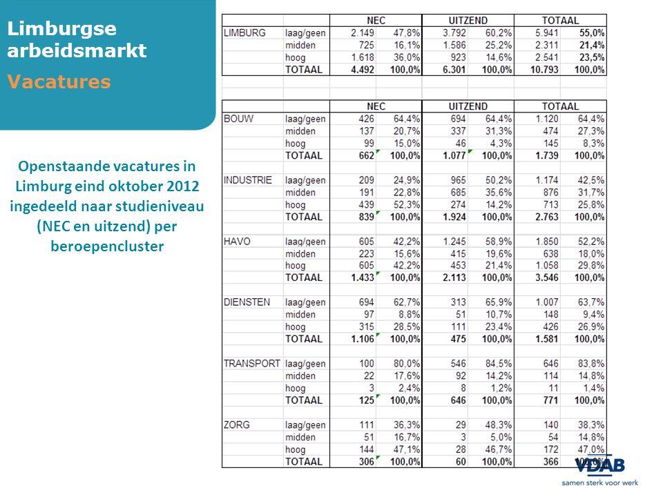 Limburgse arbeidsmarkt Vacatures Openstaande vacatures in Limburg eind oktober 2012 ingedeeld naar studieniveau (NEC en uitzend) per beroepencluster