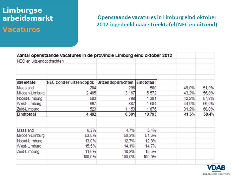 Limburgse arbeidsmarkt Vacatures Openstaande vacatures in Limburg eind oktober 2012 ingedeeld naar streektafel (NEC en uitzend)