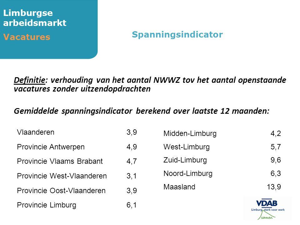 Limburgse arbeidsmarkt Vacatures Definitie: verhouding van het aantal NWWZ tov het aantal openstaande vacatures zonder uitzendopdrachten Gemiddelde sp