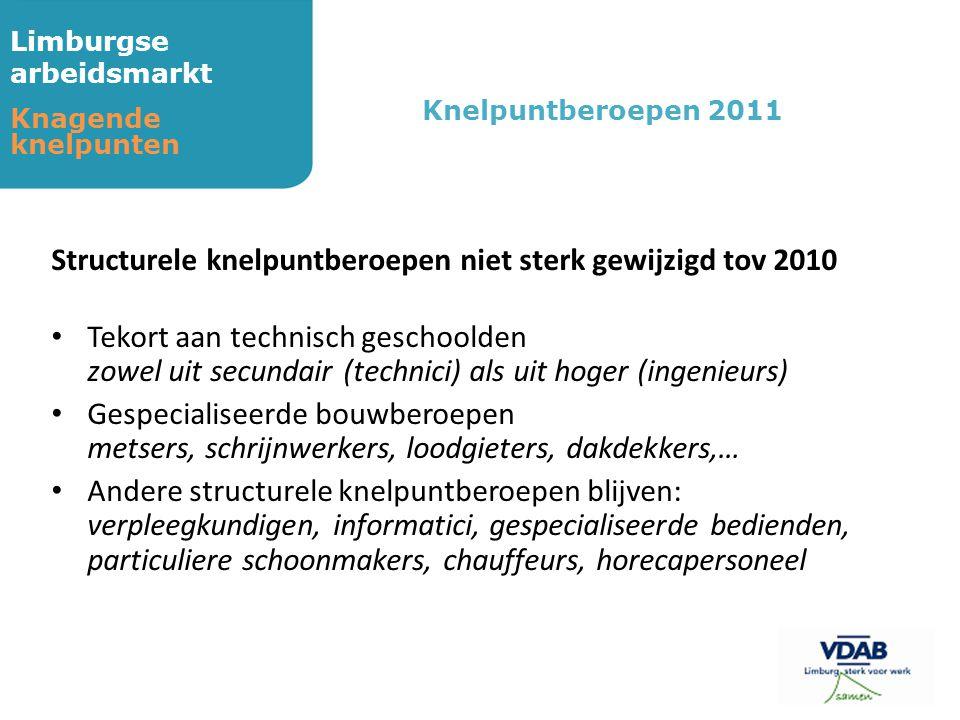 Limburgse arbeidsmarkt Knagende knelpunten Structurele knelpuntberoepen niet sterk gewijzigd tov 2010 • Tekort aan technisch geschoolden zowel uit sec