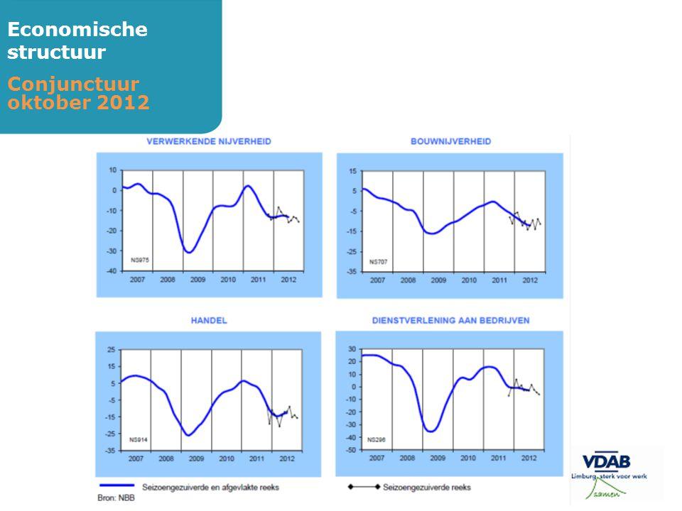 Economische structuur Conjunctuur oktober 2012