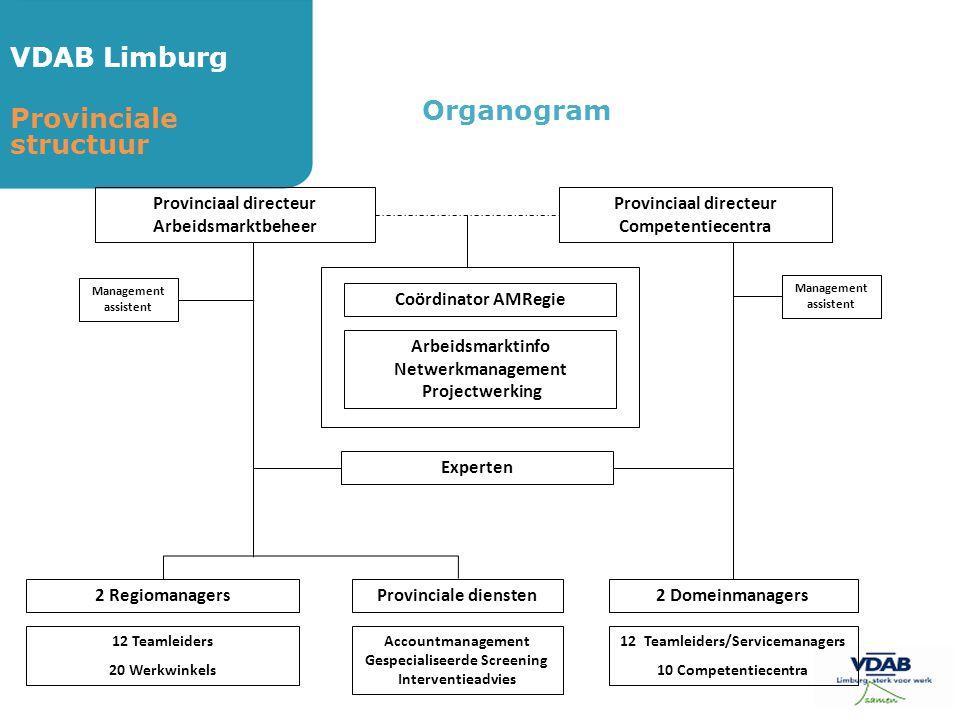VDAB Limburg Provinciale structuur Organogram Provinciaal directeur Arbeidsmarktbeheer Provinciaal directeur Competentiecentra Coördinator AMRegie Arb