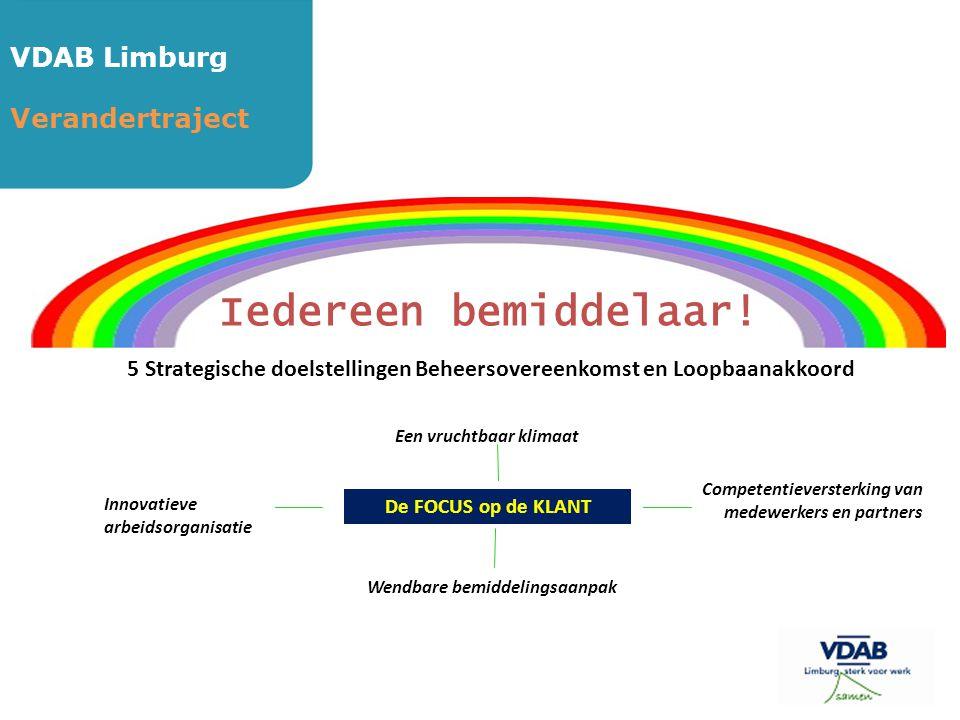 VDAB Limburg Verandertraject Iedereen bemiddelaar! 5 Strategische doelstellingen Beheersovereenkomst en Loopbaanakkoord Een vruchtbaar klimaat Compete