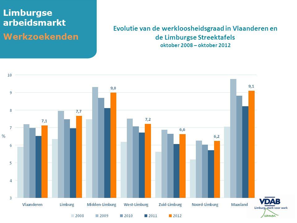 Limburgse arbeidsmarkt Werkzoekenden Evolutie van de werkloosheidsgraad in Vlaanderen en de Limburgse Streektafels oktober 2008 – oktober 2012