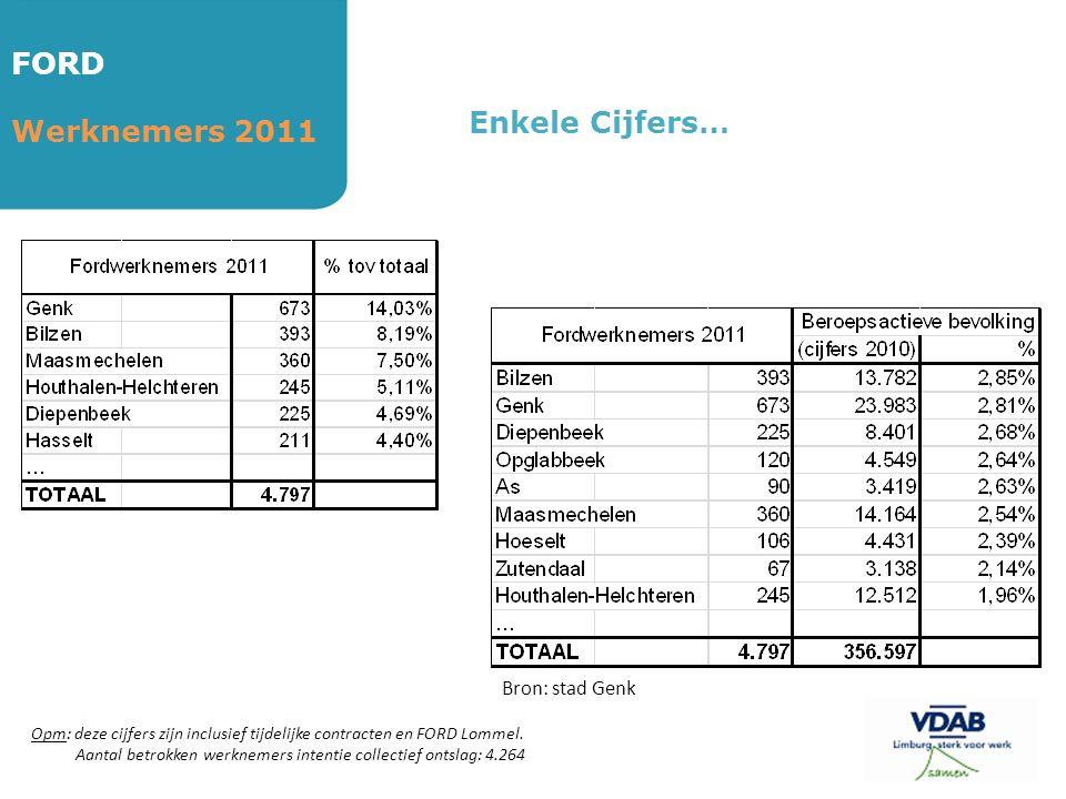 FORD Werknemers 2011 Enkele Cijfers… Opm: deze cijfers zijn inclusief tijdelijke contracten en FORD Lommel. Aantal betrokken werknemers intentie colle