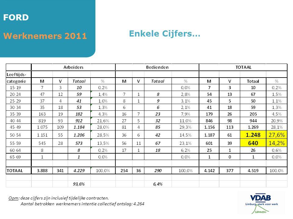 FORD Werknemers 2011 Enkele Cijfers… Opm: deze cijfers zijn inclusief tijdelijke contracten. Aantal betrokken werknemers intentie collectief ontslag: