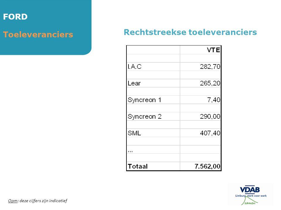 FORD Toeleveranciers Rechtstreekse toeleveranciers Opm: deze cijfers zijn indicatief