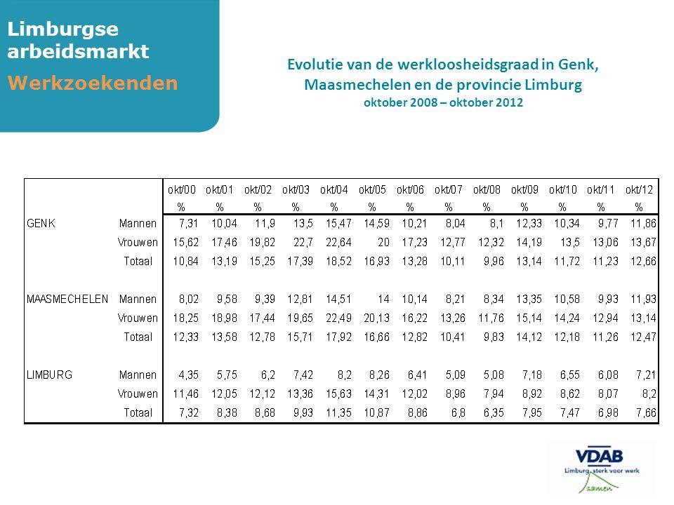 Limburgse arbeidsmarkt Werkzoekenden Evolutie van de werkloosheidsgraad in Genk, Maasmechelen en de provincie Limburg oktober 2008 – oktober 2012