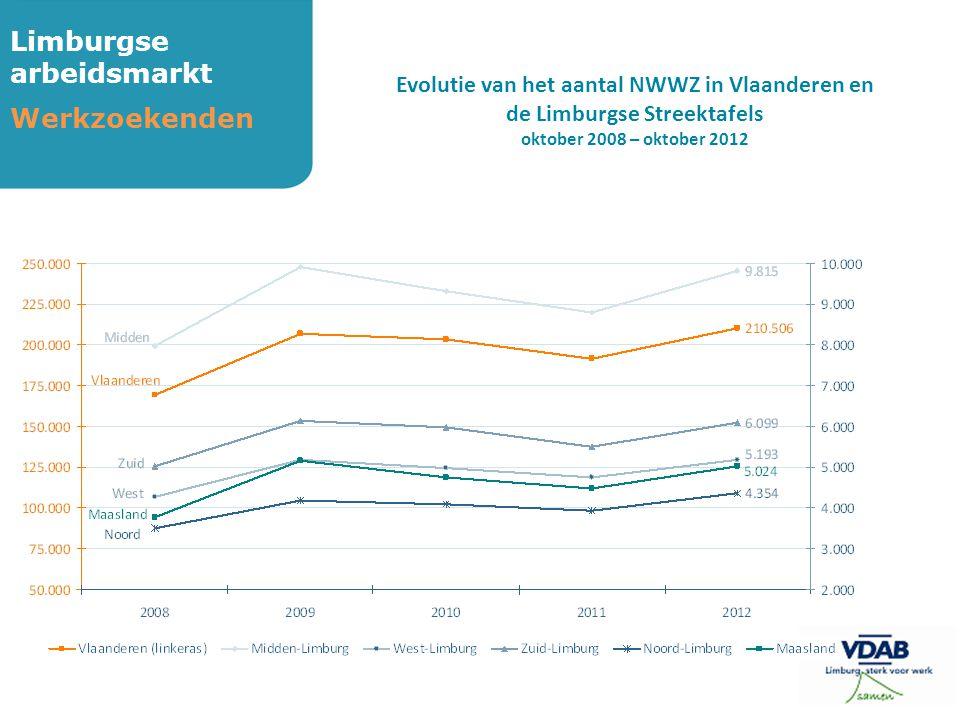 Limburgse arbeidsmarkt Werkzoekenden Evolutie van het aantal NWWZ in Vlaanderen en de Limburgse Streektafels oktober 2008 – oktober 2012