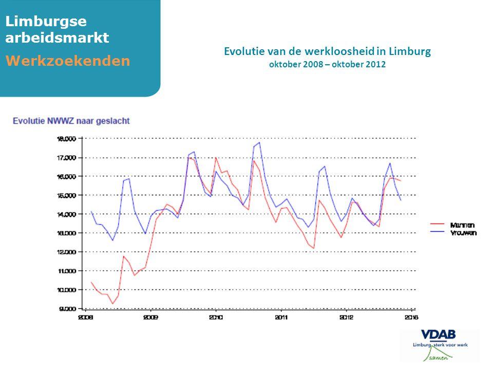 Limburgse arbeidsmarkt Werkzoekenden Evolutie van de werkloosheid in Limburg oktober 2008 – oktober 2012