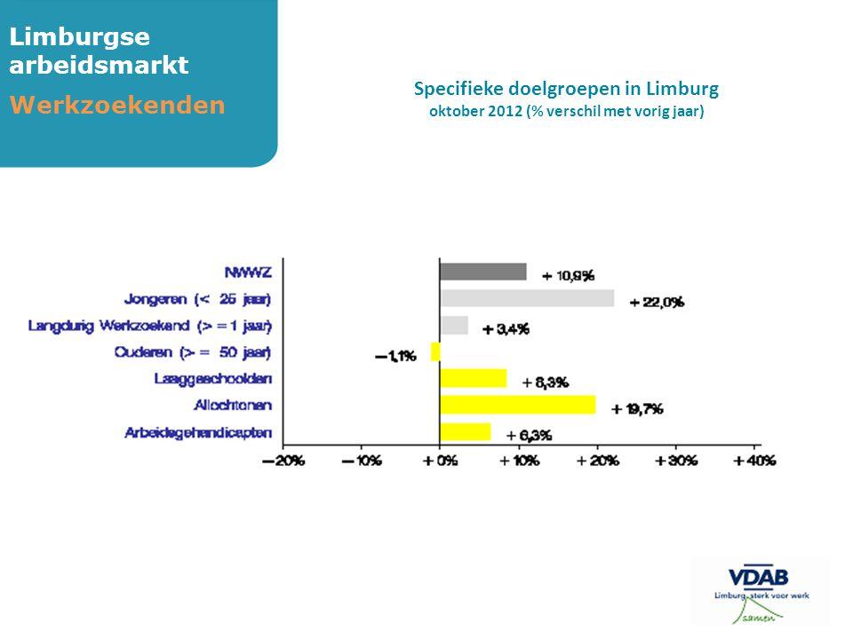 Limburgse arbeidsmarkt Werkzoekenden Specifieke doelgroepen in Limburg oktober 2012 (% verschil met vorig jaar)