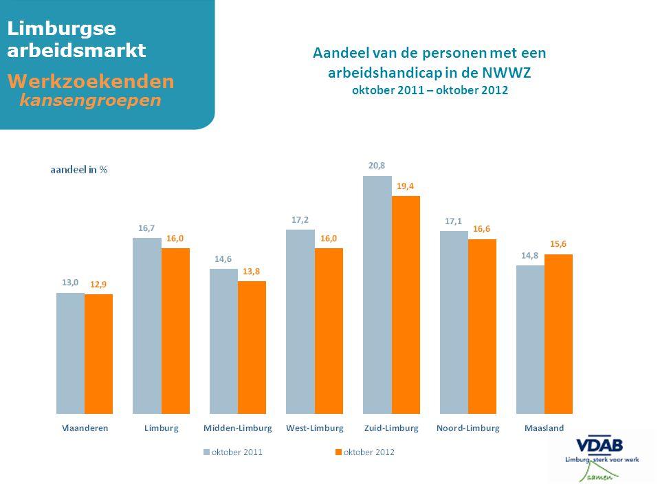 Limburgse arbeidsmarkt Werkzoekenden kansengroepen Aandeel van de personen met een arbeidshandicap in de NWWZ oktober 2011 – oktober 2012