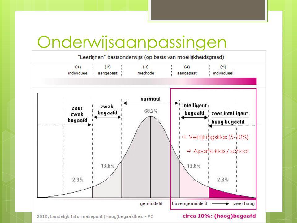 Onderwijsaanpassingen  Verrijkingsklas (5-10%)  Aparte klas / school