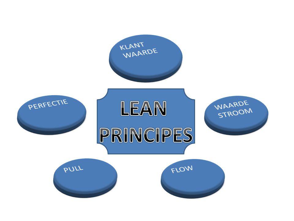 Basis van LEAN • Waarde stroom : vaststellen en analyseren van de stroom van activiteiten die de klantwaarde creëert.