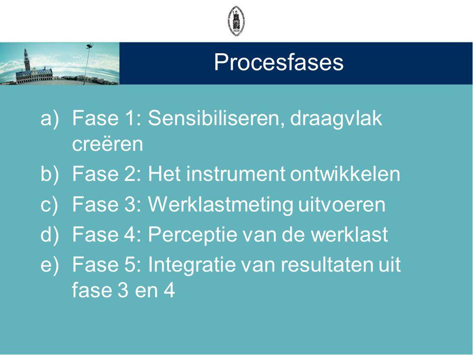 Procesfases a)Fase 1: Sensibiliseren, draagvlak creëren b)Fase 2: Het instrument ontwikkelen c)Fase 3: Werklastmeting uitvoeren d)Fase 4: Perceptie va