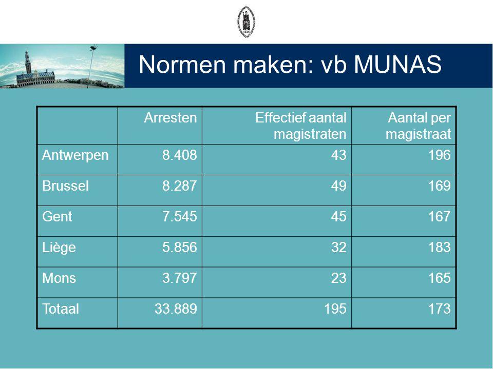 Normen maken: vb MUNAS ArrestenEffectief aantal magistraten Aantal per magistraat Antwerpen8.40843196 Brussel8.28749169 Gent7.54545167 Liège5.85632183