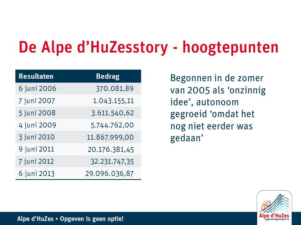 Alpe d'HuZes • Opgeven is geen optie! De Alpe d'HuZesstory - hoogtepunten Resultaten Bedrag 6 juni 2006 370.081,89 7 juni 2007 1.043.155,11 5 juni 200
