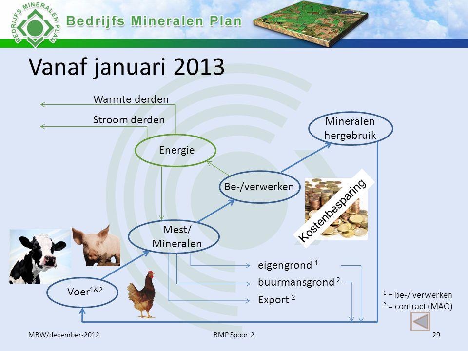 Vanaf januari 2013 MBW/december-2012BMP Spoor 229 Mest/ Mineralen Mineralen hergebruik Be-/verwerken Export 2 buurmansgrond 2 eigengrond 1 1 = be-/ ve