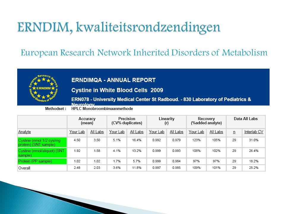 European Research Network Inherited Disorders of Metabolism
