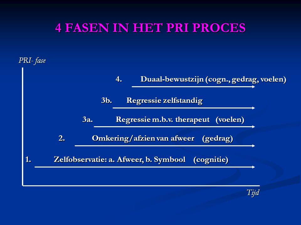 4 FASEN IN HET PRI PROCES PRI- fase Tijd 1.Zelfobservatie: a.