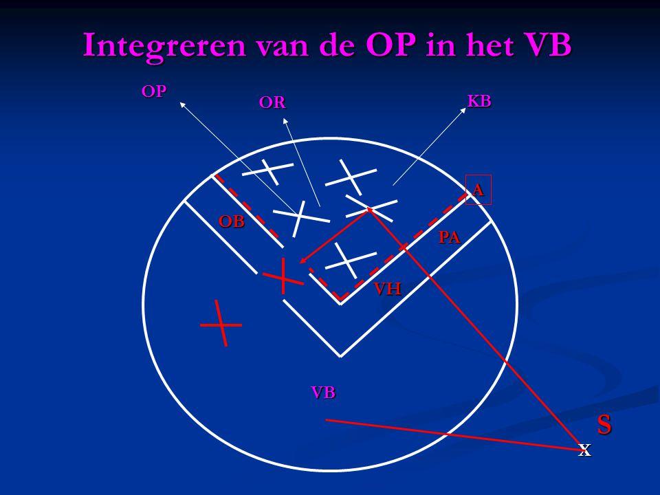VB KB OP OR X S Integreren van de OP in het VB A PA VH OB
