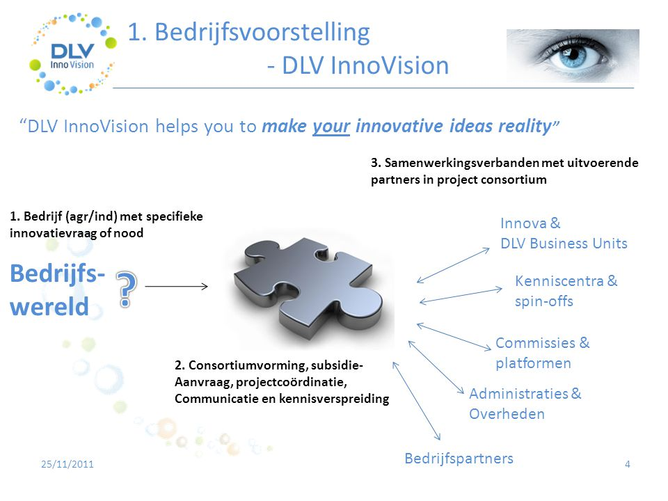 "425/11/2011 ""DLV InnoVision helps you to make your innovative ideas reality "" Bedrijfs- wereld Kenniscentra & spin-offs Innova & DLV Business Units Be"