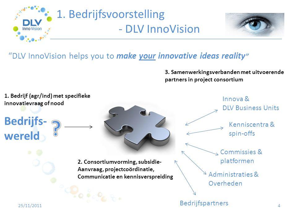 2.2 Coverwerking maaisels in landbouwvergisting 15 • Interreg - ARBOR 25/11/2011 Hoofdpartners Vlaanderen Ind.