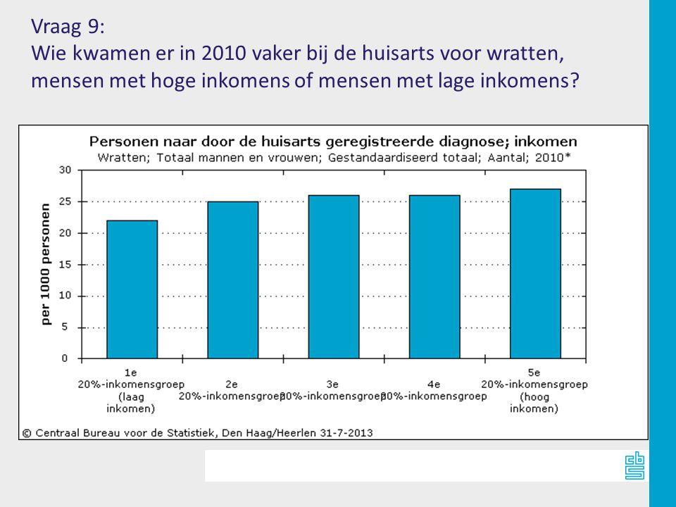 Vraag 9: Wie kwamen er in 2010 vaker bij de huisarts voor wratten, mensen met hoge inkomens of mensen met lage inkomens?