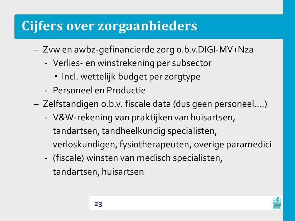 Cijfers over zorgaanbieders –Zvw en awbz-gefinancierde zorg o.b.v.DIGI-MV+Nza ‐Verlies- en winstrekening per subsector • Incl.